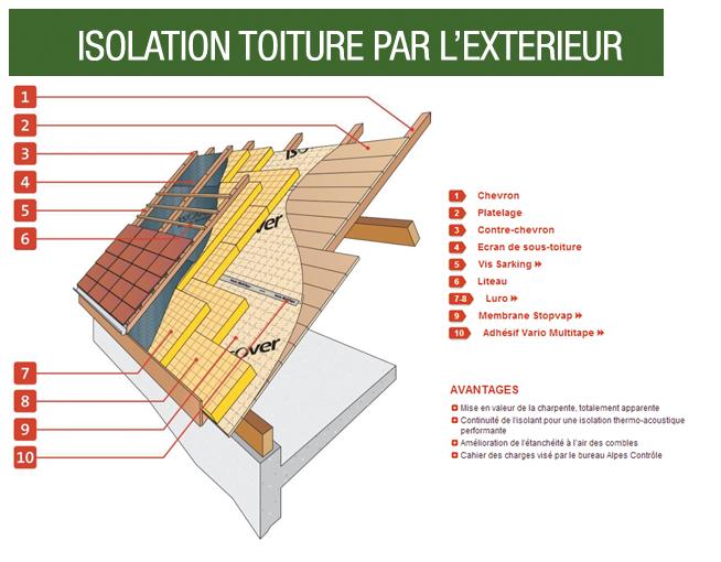 Isolation Toiture Par L Exterieur Argenteuil Pontoise Val D Oise